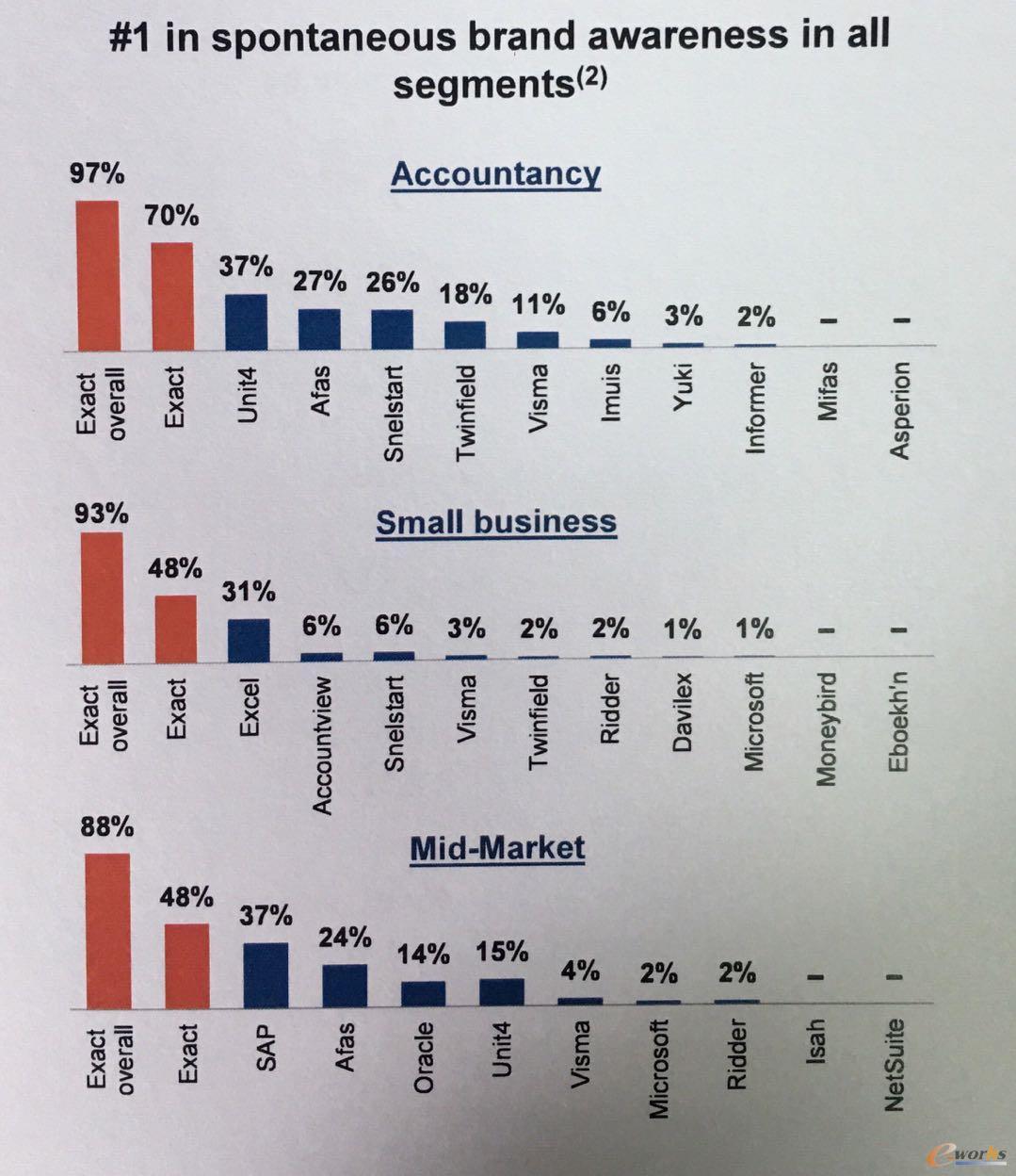 Exact在荷比卢地区细分领域的市场排名