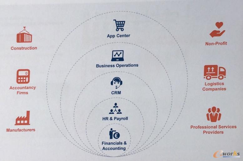 Exact已建立其产品与解决方案生态圈