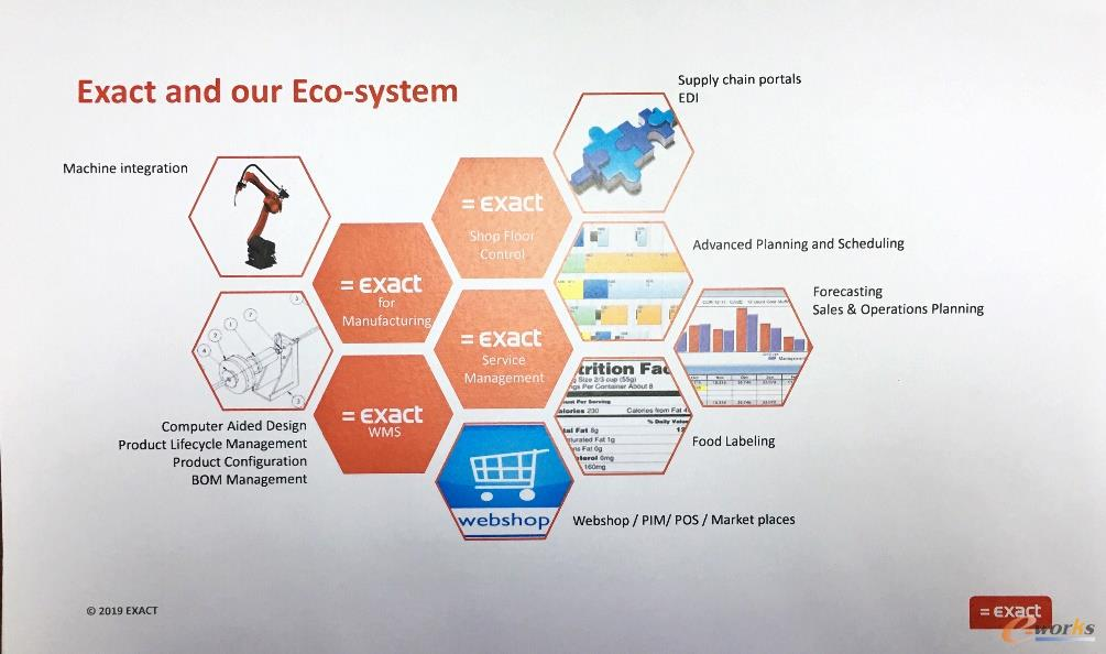 Exact已形成的生态系统