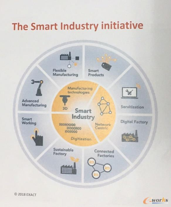 The Smart Industry Initiative