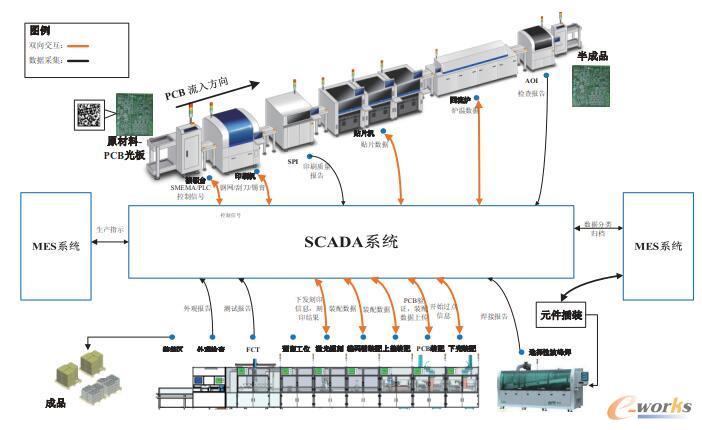 生产制造过程的数据采集与监控示意图