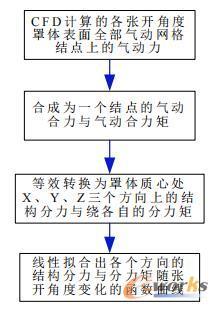 刚体模型脱钩前气动力的转换流程