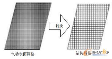 两种网格间的转换示意图