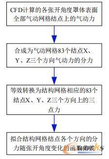刚柔耦合模型气动力的转换流程图