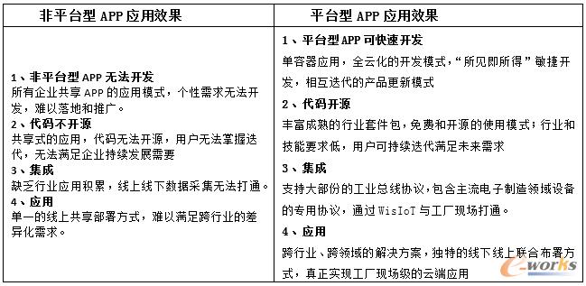 平台型APP应用优势