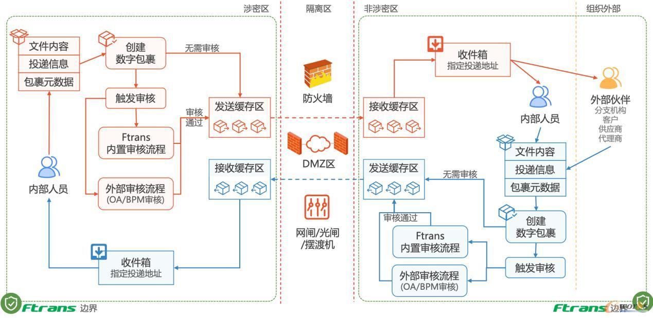 跨网文件交换解决方案