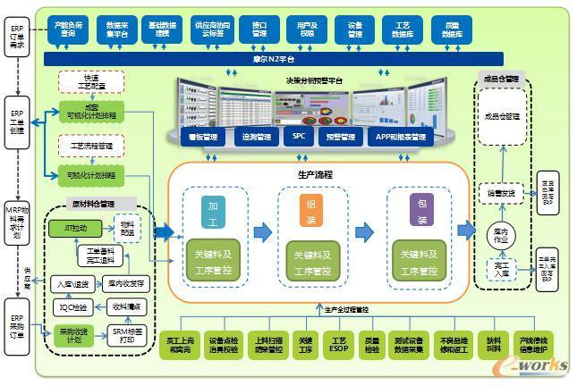 MES系统架构图