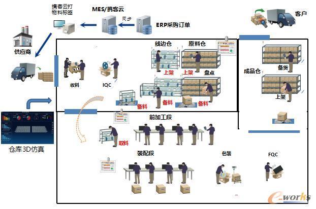 仓储管理功能架构