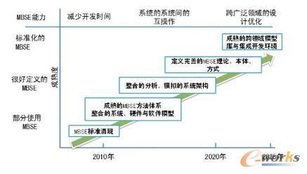 INCOSE规划MBSE的发展愿景与路径