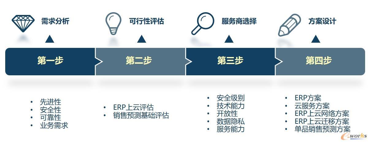 良品铺子ERP系统及销售预测上云开展步骤