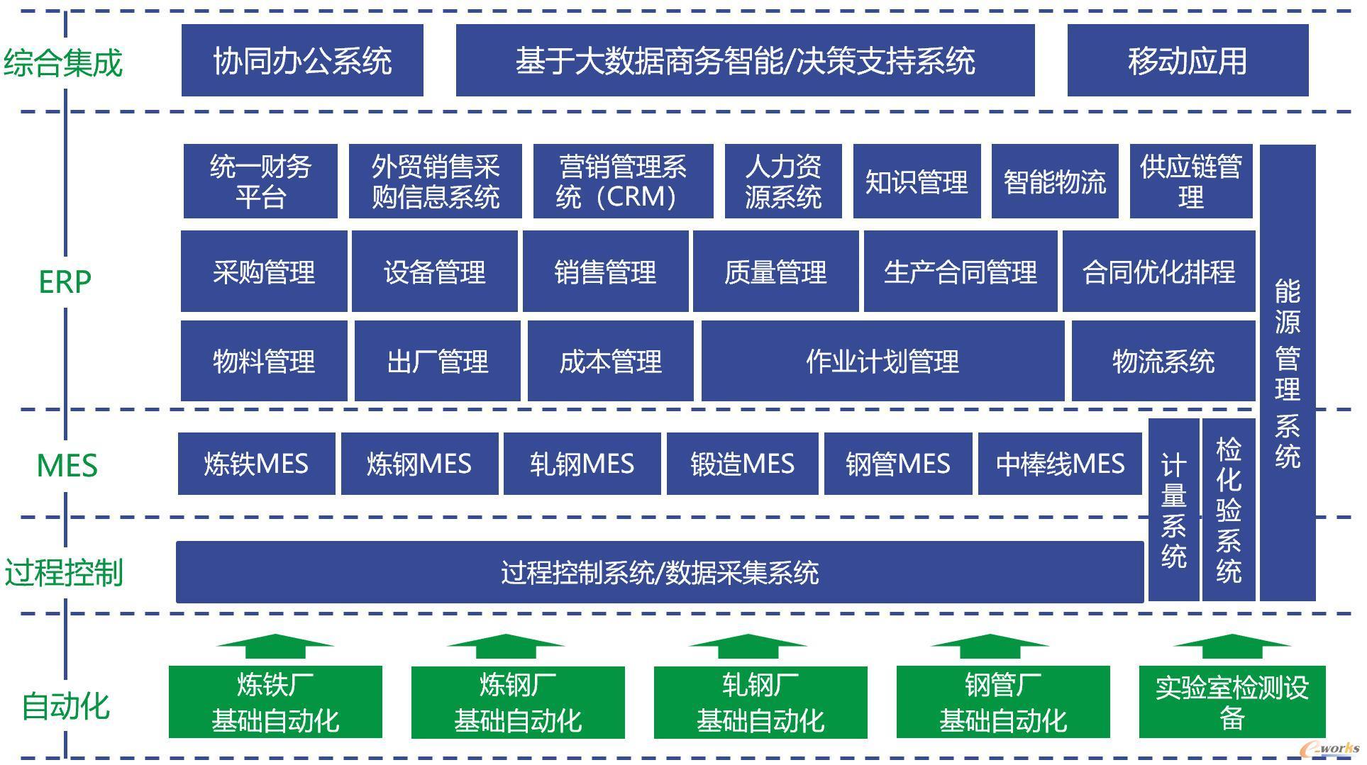 新冶钢信息化系统五级架构