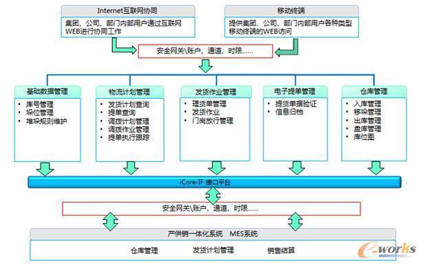 销售物流系统架构图