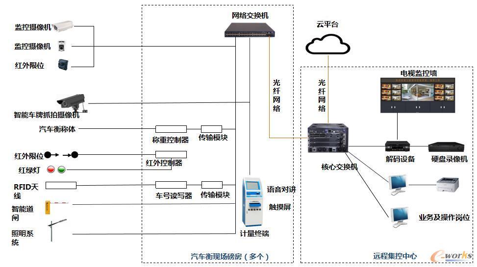 智能计量系统架构图
