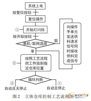 立体仓库控制工艺流程图
