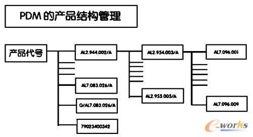 PDM的产品结构管理
