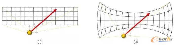 光线跟踪器的采样网格:(a)笛卡尔(b)球形