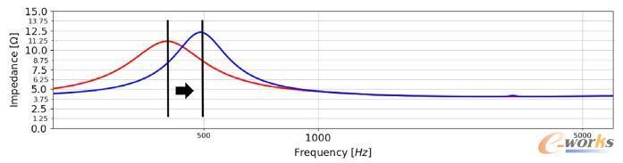 喇叭的背腔对频谱特性的影响