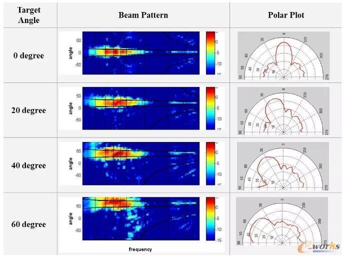 优化设计提供了非常好的声音聚焦表现