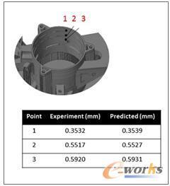B—试验及预测变形的结果对比