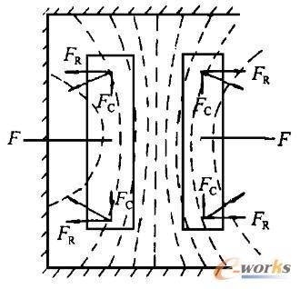 变压器绕组受力示意图