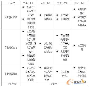 小红书商业模式分析