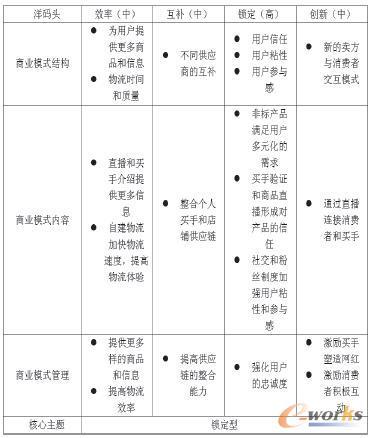 洋码头商业模式分析