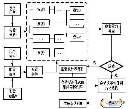 产品配置流程图