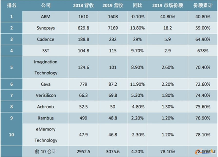 全球2019年半导体IP供应商营收前十