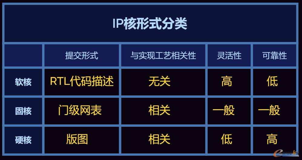 IP核形式分类