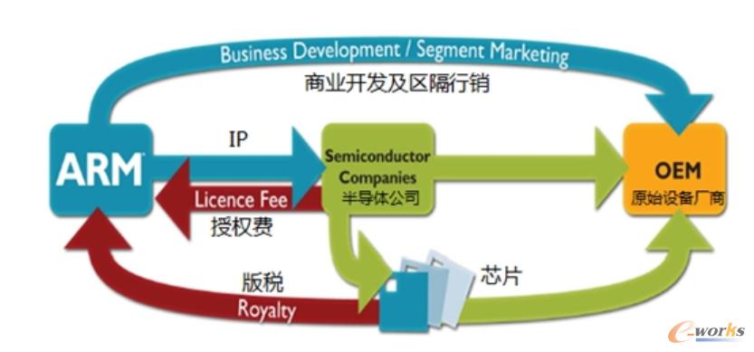 ARM商业模式