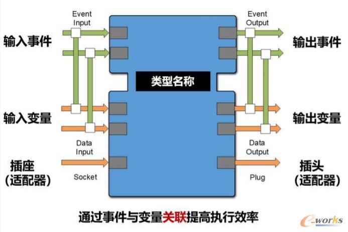IEC 61499功能块复用性特性