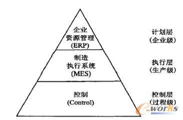 三层企业执行模型