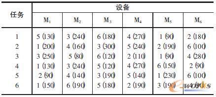 6乘6算例加工任务数据