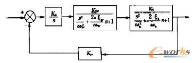 液压伺服系统的动态结构图
