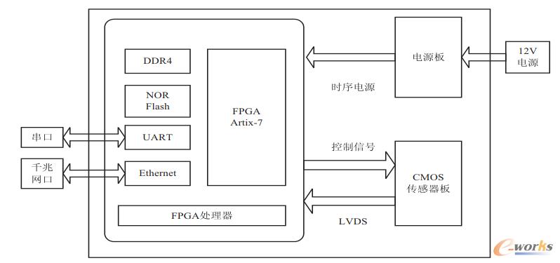 硬件系统核心电路板