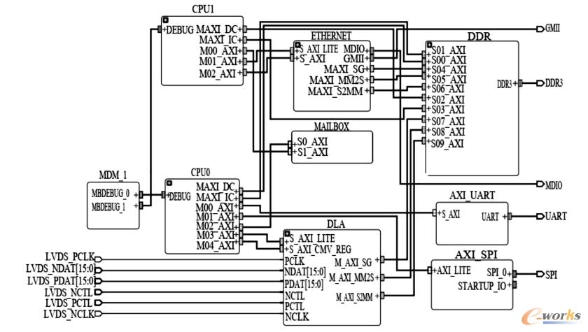 FPGA的RTLSOC硬件设计架构