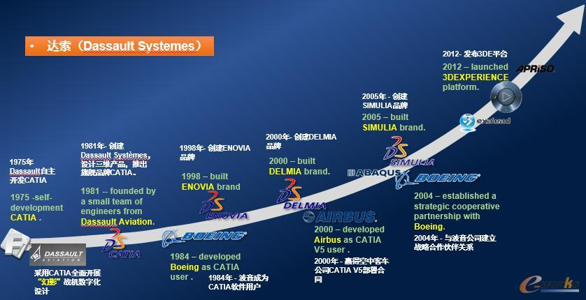 达索系统发展历程