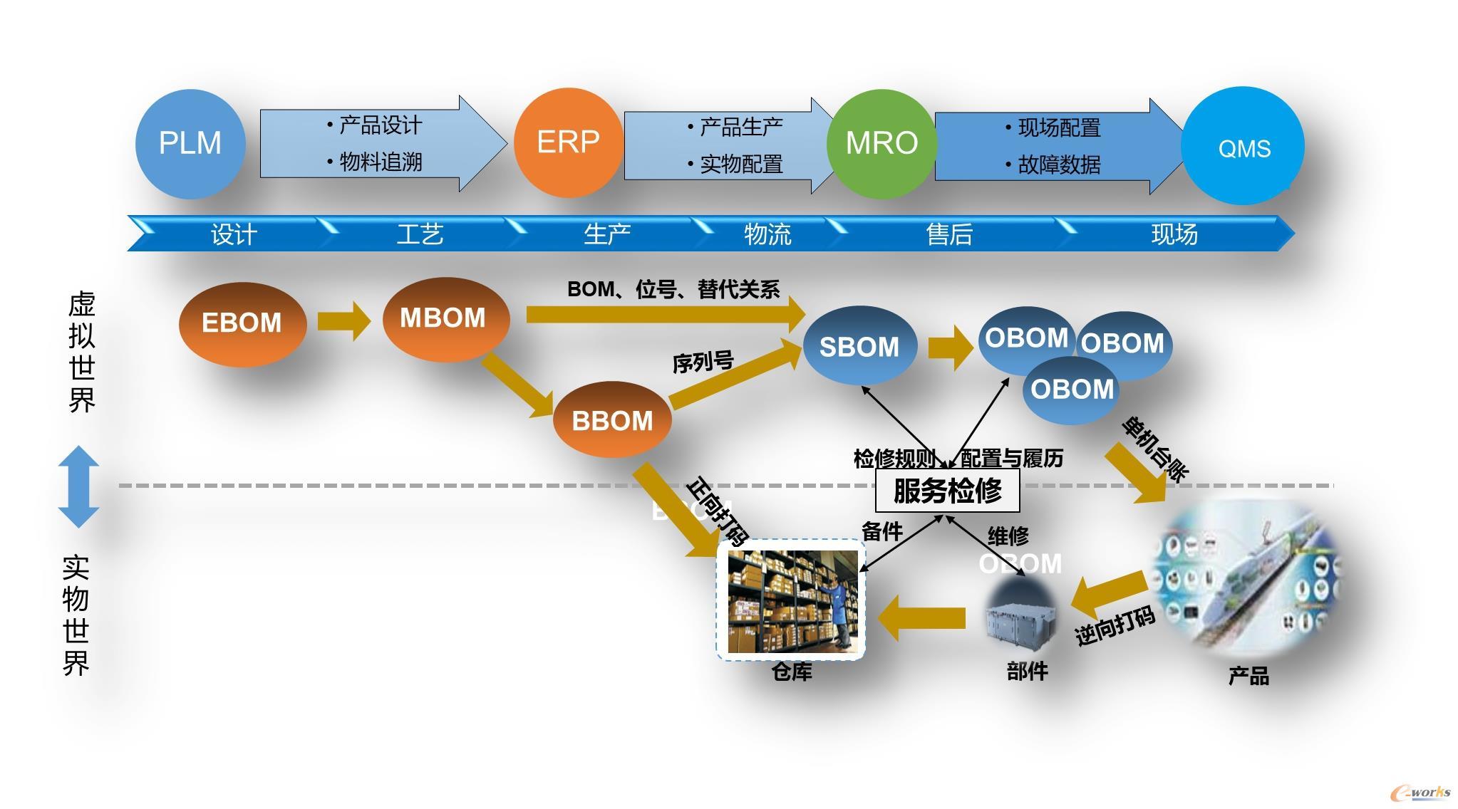 某国内机车企业共同推动BOM数字链贯通