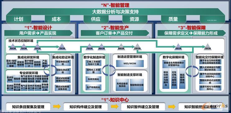 国睿信维3+N+1整体解决方案框架