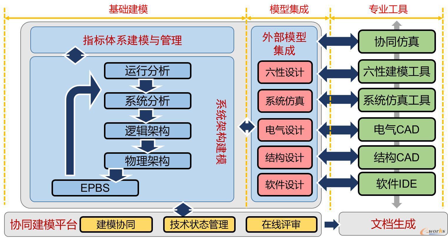 系统建模体验平台