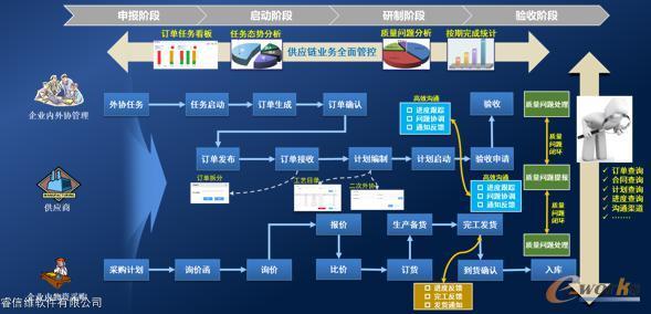 供应链协同平台