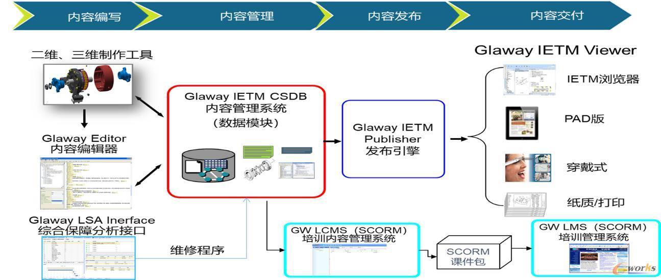 交互式电子手册与培训系统