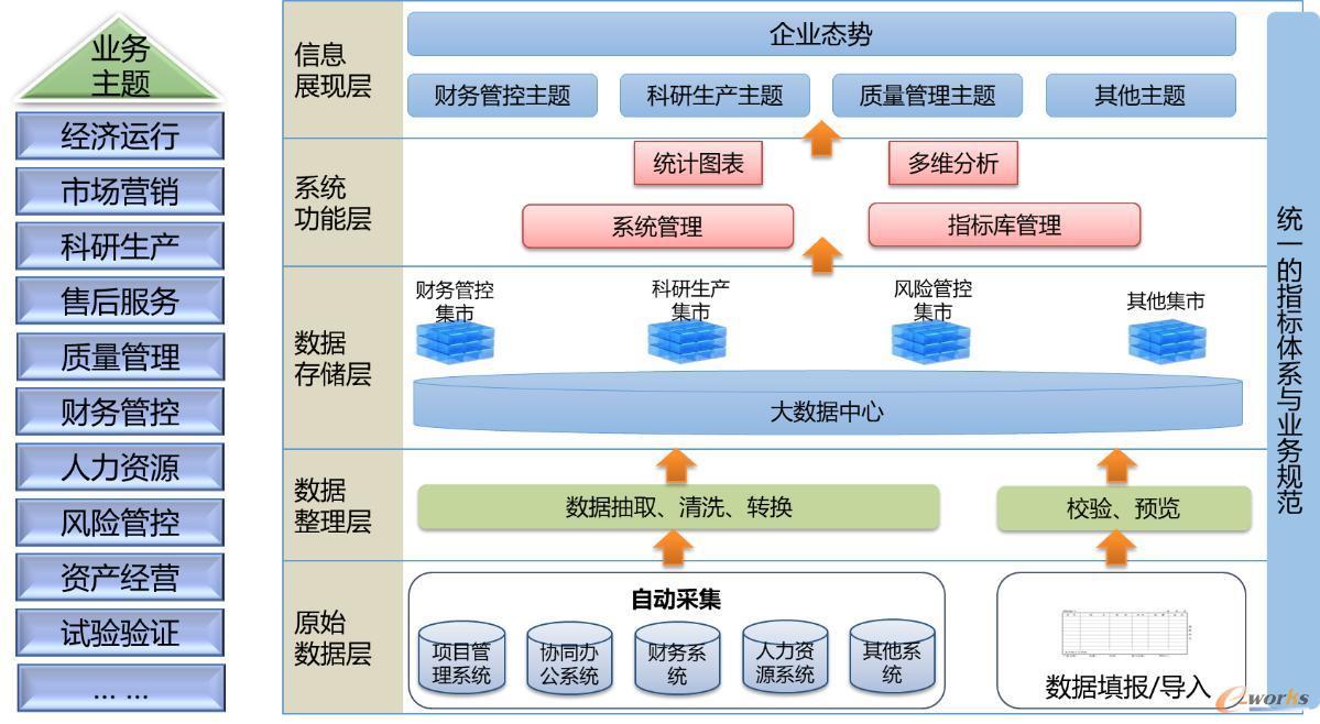 大数据分析与决策系统