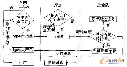 制造全过程传统物流管理流程