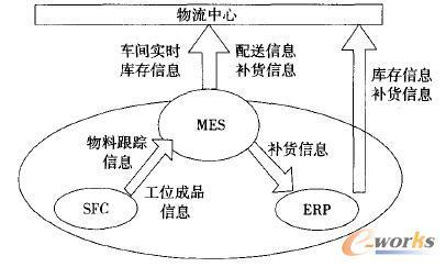物流精益管理的信息化支撑环境