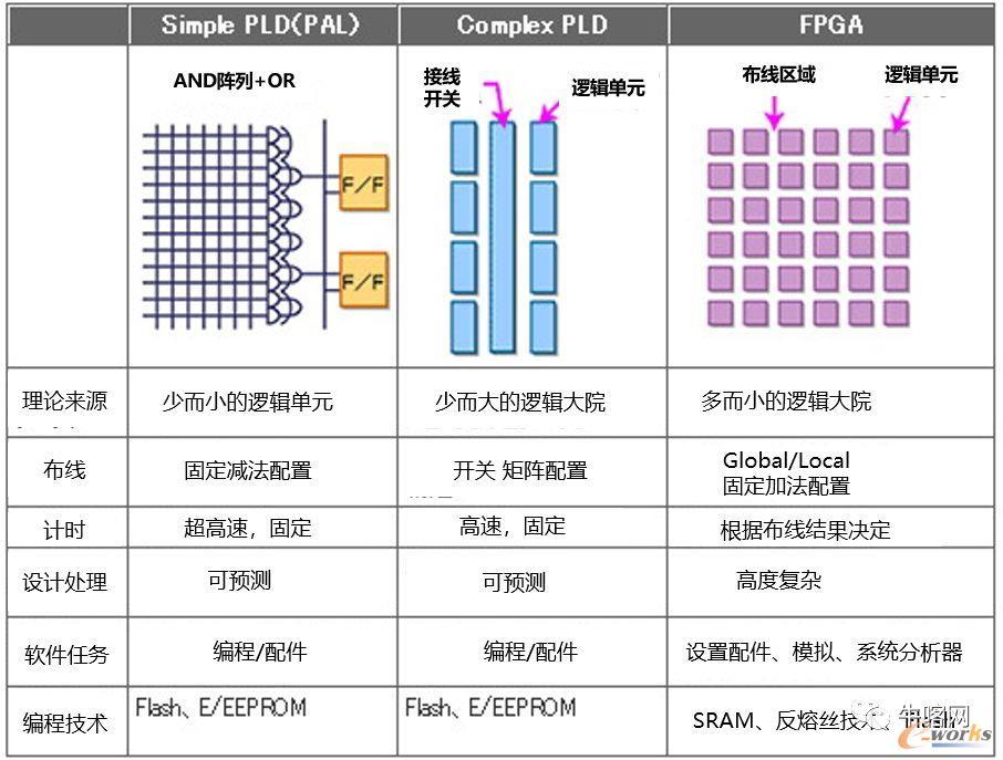 FPGA和PLD的架构