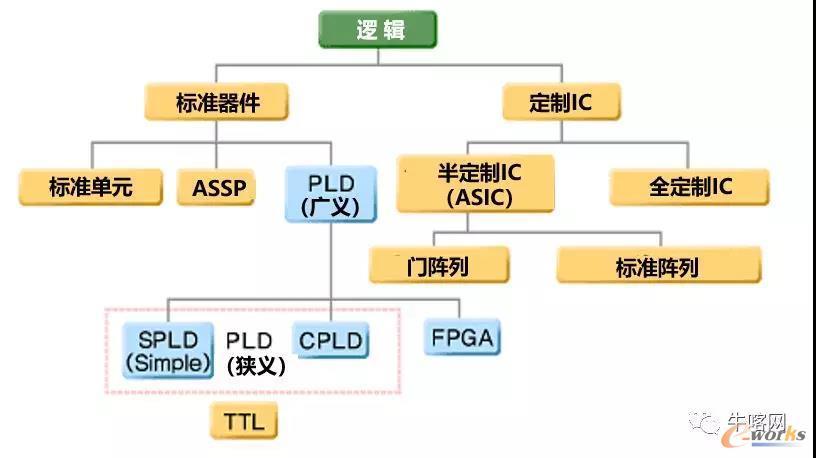 FPGA和PLD的放置
