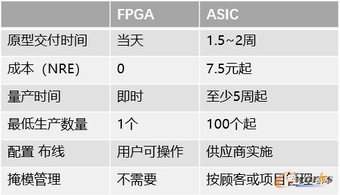 FPGA和ASIC的对比