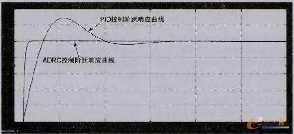 矿井提升机调速系统阶跃响应曲线