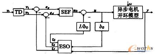矿井提升机调速系统的ADRC控制方框图